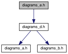 doxygen's include dependency graph